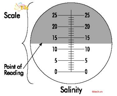 Giá trị của khúc xạ kế