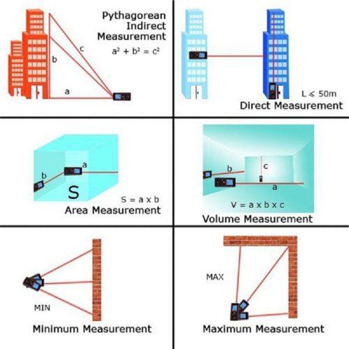 Chức năng Bút đo khoảng cách SNDWAY SW-P50
