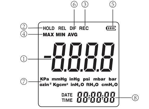 Màn hình máy đo áp suất SNDWAY SW 512