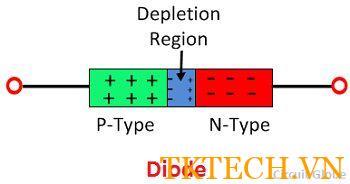 định nghĩa Diode