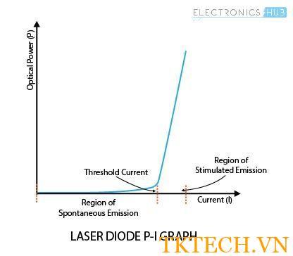 Laser Diode PI