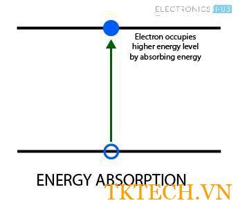 Laser Diode Hấp thụ năng lượng