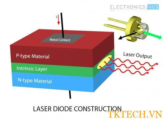 Cấu tạo của laser diode