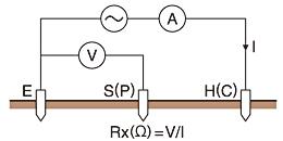 Điện trở đất, nguyên lý đo điện trở đất