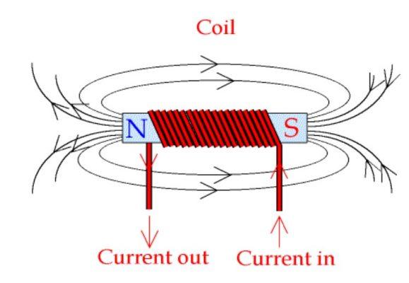 Từ trường của dòng điện đi qua cuộn dây.