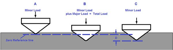 Độ cứng là gì? Máy đo độ cứng là gì?