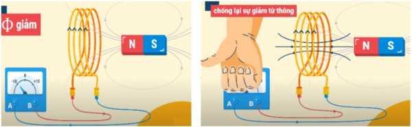 Dòng điện cảm ứng chống lại sự giảm của từ thông